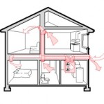 Path of air through house